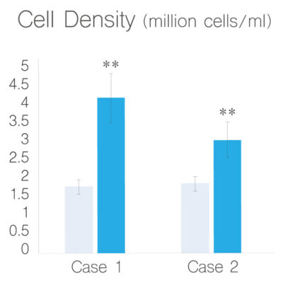 the c.bird suspension culture achieved a cell density of 4.2×106 cells/ml