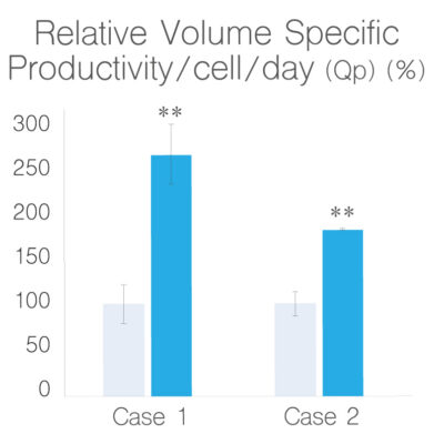 For the relative volume-specific productivity (Qp), the c.bird™ suspension culture generated